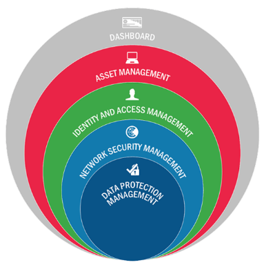 The CDM Program delivers capabilities in five key areas, as identified in the diagram shown here and further described below
