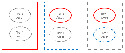 Figure showing the three acceptable strategies for appropriately protecting Tier 1 and Tier 4 assets in a single facility.