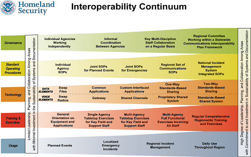 SAFECOM Interoperability Continuum. An accessible document is available through the linked image.