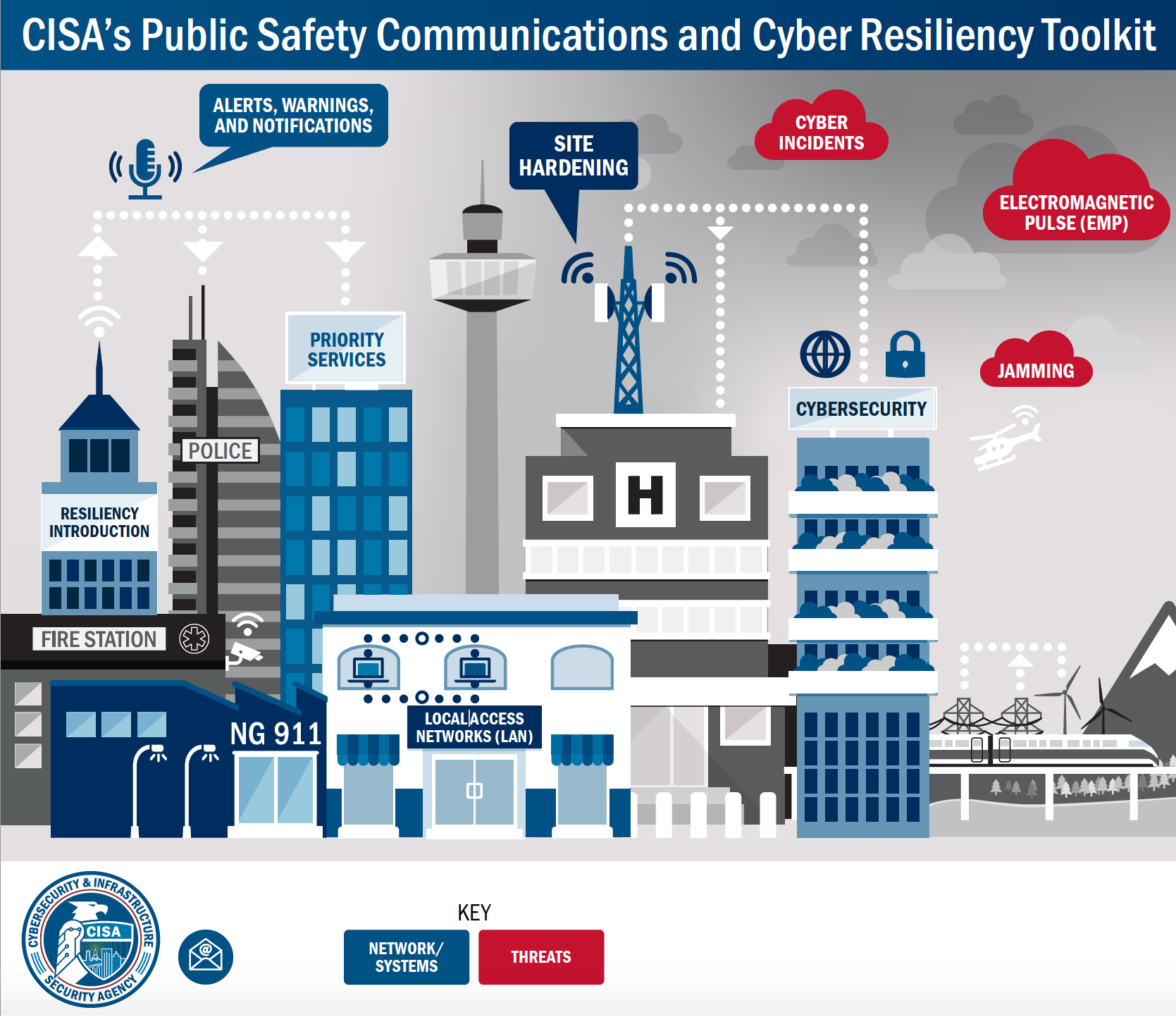 Public Safety Communications and Cyber Resiliency Toolkit