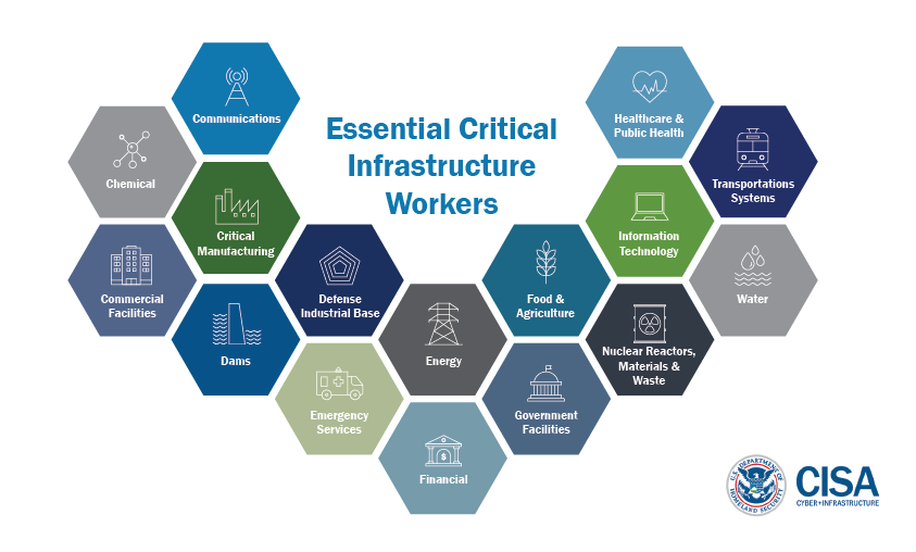 Essential Critical Infrastructure Workers: Communications. Dams. Chemical. Commercial Facilities. Critical Manufacturing. Dams. Defense Industrial Base. Emergency Services. Energy. Financial. Food & Agriculture. Government Facilities. Healthcare & Public Health. Information Technology. Transportations systems. Water. Nuclear Reactors, Materials, & Waste. Department of Homeland Security logo. CISA Cyber + Infrastructure.