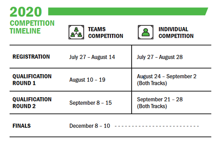 2020 Competition Timeline. Registration: (Teams Competition) July 27 - August 14 , (Individual Competition) July 27 - August 28; Qualification Round 1: (Teams Competition) August 10 - 19, (Individual Competition) August 24 - September 2 (Both Tracks); Qualification Round 2:  (Teams Competition) September 8 - 15, (Individual Competition) September 21 - 28 (Both Tracks); Finals: December 8 - 10