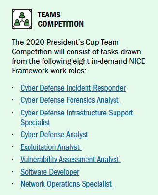The 2020 President's Cup Team Competition will consist of tasks drawn from the following eight in-demand NICE Framework work roles: Cyber Defense Incident Responder, Cyber Defense Forensics Analyst, Cyber Defense Infrastructure Support Specialist, Cyber Defense Analyst, Exploitation Analyst, Vulnerability Assessment Analyst, Software Developer, and Network Operations Specialist.