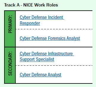 Track A NICE Work Roles: (Primary) Cyber Defense Incident Responder, Cyber Defense Forensics Analyst, (Secondary) Cyber Defense Infrastructure Support Specialist, Cyber Defense Analyst