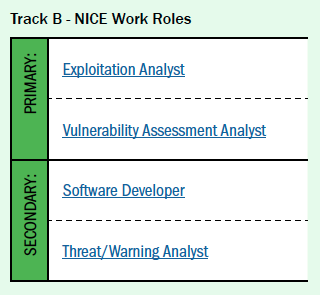 Track B NICE Work Roles: (Primary) Exploitation Analyst, Vulnerability Assessment Analyst, (Secondary) Software Developer, Threat/Warning Analyst
